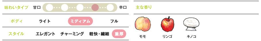 アフターのリンゴ、モモの香りがやさしい
