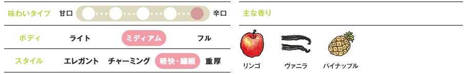 滑らかで豊かな果実味