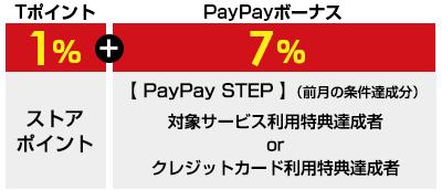 Tポイント1%+PayPayボーナス7% 【PayPay STEP】(前月の条件達成分)対象サービス利用特典達成者orクレジットカード利用特典達成者