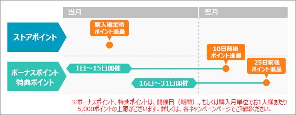 進呈パターン図2
