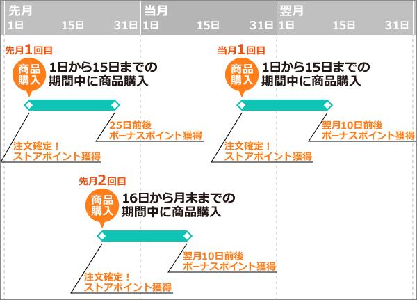 進呈パターン図3