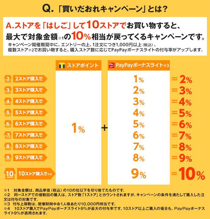 Q.「買いだおれキャンペーン」とは?A.ストアを「はしご」して10ストアでお買い物すると、最大で対象金額※1の10%相当が戻ってくるキャンペーンです。キャンペーン開催期間中に、エントリーの上、1注文につき1,000円以上(税込)、複数ストア※2でお買い物すると、購入ストア数に応じてPayPayボーナスライトの付与率がアップします。※1 対象金額は、商品単価(税込)の10の位以下を切り捨てたものです。※2 同一ストアでの複数回の購入は、ストア数「1ストア」とカウントされますが、キャンペーンの条件を満たして購入した注文は付与の対象です。※3  付与上限数は、開催期間中お1人様あたり10,000円相当です。※4 10ストア購入でPayPayボーナスライト9%が最大の付与率です。10ストア以上ご購入の場合も、PayPayボーナスライト9%が適用されます。
