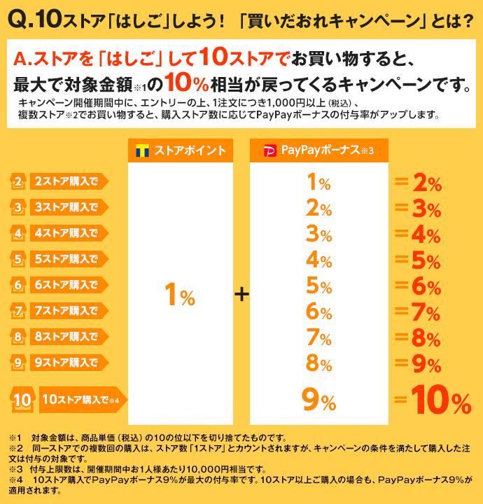Q.10ストア「はしご」しよう!「買いだおれキャンペーン」とは?A.ストアを「はしご」して10ストアでお買い物すると、最大で対象金額※1の10%相当が戻ってくるキャンペーンです。キャンペーン開催期間中に、エントリーの上、1注文につき1,000円以上(税込)、複数ストア※2でお買い物すると、購入ストア数に応じてPayPayボーナスの付与率がアップします。※1 対象金額は、商品単価(税込)の10の位以下を切り捨てたものです。※2 同一ストアでの複数回の購入は、ストア数「1ストア」とカウントされますが、キャンペーンの条件を満たして購入した注文は付与の対象です。※3  付与上限数は、開催期間中お1人様あたり10,000円相当です。※4 10ストア購入でPayPayボーナス9%が最大の付与率です。10ストア以上ご購入の場合も、PayPayボーナス9%が適用されます。