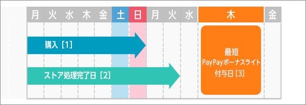進呈パターン図1