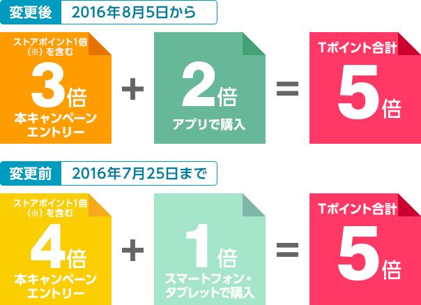 2016年8月5日から 本キャンペーンエントリー ストアポイント1倍を含む:3倍 +アプリで購入:2倍 = Tポイント:5倍