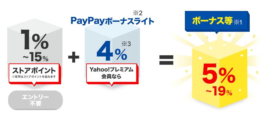 ストアポイント1%~15%※倍率はストアポイントを含みます(エントリー不要)+PayPayボーナスライト※2 Yahoo!プレミアム会員なら4%※3(詳細はこちら)=ボーナス等※1 5%~19%