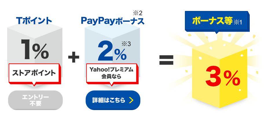 Tポイント1%ストアポイント(エントリー不要)+PayPayボーナス※2 Yahoo!プレミアム会員なら2%※3(詳細はこちら)=ボーナス等※1 3%