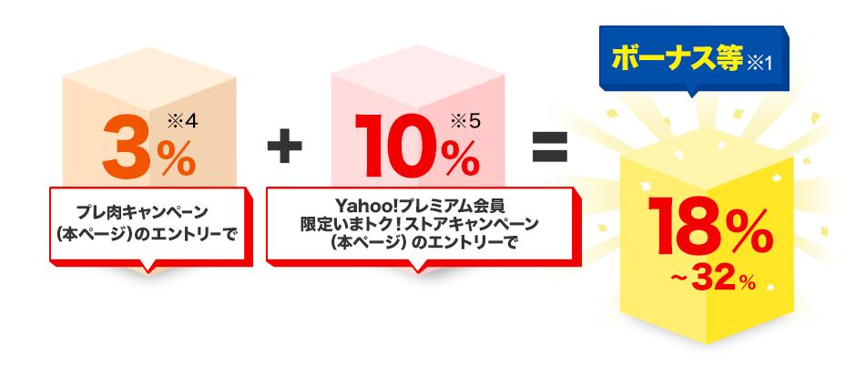プレ肉キャンペーン(本ページ)のエントリーで3%※4(プレ肉キャンペーン詳細へ)+Yahoo!プレミアム会員限定いまトク! ストアキャンペーン(本ページ)のエントリーで10%※5(プレミアム会員限定いまトク! ストアキャンペーン詳細へ)=ボーナス等※1 18%~32%