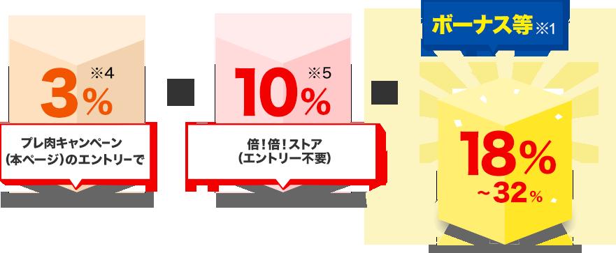 プレ肉キャンペーン(本ページ)のエントリーで3%※4(プレ肉キャンペーン詳細へ)+倍!倍!ストア(エントリー不要)10%※5(倍!倍!ストア キャンペーン詳細へ)=ボーナス等※1 18%~32%