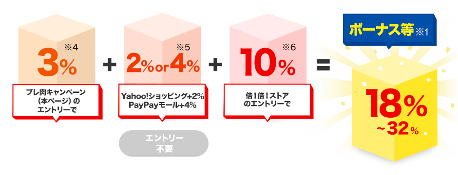 プレ肉キャンペーン(本ページ)のエントリーで3%※4(プレ肉キャンペーン詳細へ)+Yahoo!ショッピング+2% PayPayモール+4% 2%or4%※5(エントリー不要)+倍!倍!ストアのエントリーで10%※6(倍!倍!ストア 企画詳細へ)=ボーナス等※1 18%~32%