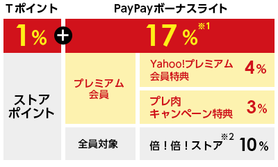 Tポイント1%+PayPayボーナスライト17% Yahoo!プレミアム会員特典4% プレ肉キャンペーン特典 エントリーして購入3% 倍!倍!ストア対象 誰でも10%※1