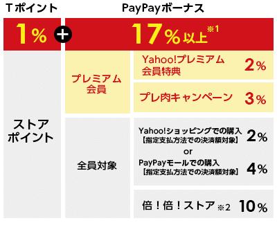 Tポイント1%+PayPayボーナス17%以上※1 プレミアム会員 Yahoo!プレミアム会員特典2% プレ肉キャンペーン 3% 全員対象  Yahoo!ショッピングでの購入【指定支払方法での決済額対象】2% or PayPayモールでの購入【指定支払方法での決済額対象】4% 倍!倍!ストア※2 10%