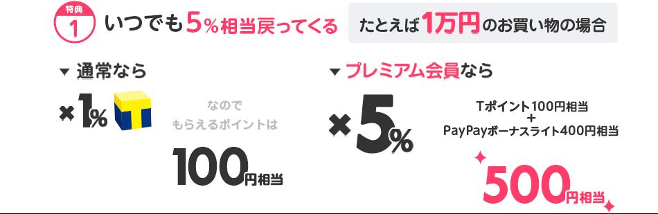 特典1 いつでも5%相当戻ってくる