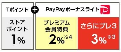 Tポイント ストアポイント1%+PayPayボーナスライト プレミアム会員特典2%※4 さらにプレ3 3%※3