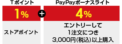 Tポイント1%+PayPayボーナスライト4% エントリーして1注文につき3,000円(税込)以上購入