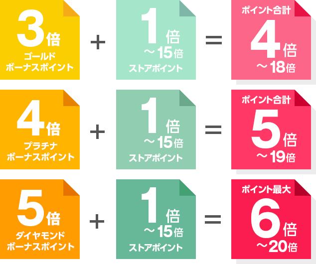 本キャンペーンボーナスポイント:3~5倍+ストアポイント:1倍~15倍 = ポイント合計:4倍~20倍