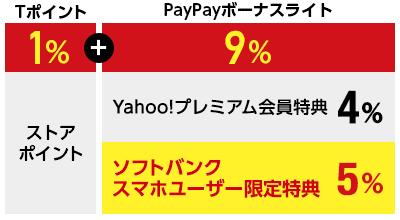 Tポイント1%+PayPayボーナスライト9%(Yahoo!プレミアム会員特典4%+ソフトバンクスマホユーザー特典5%)