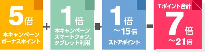 本キャンペーンボーナスポイント:5倍 + 本キャンペーンスマートフォン、タブレット利用 + ストアポイント:1倍~15倍 = Tポイント:7倍~21倍