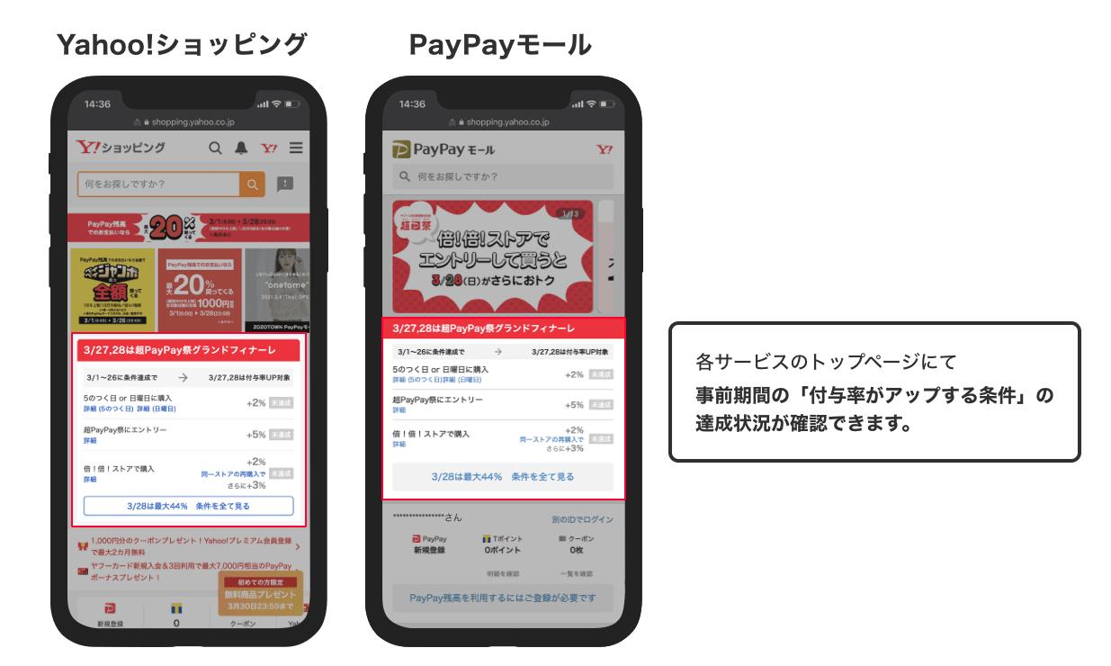 Yahoo!ショッピング、PayPayモールのトップページで達成状況を確認できます