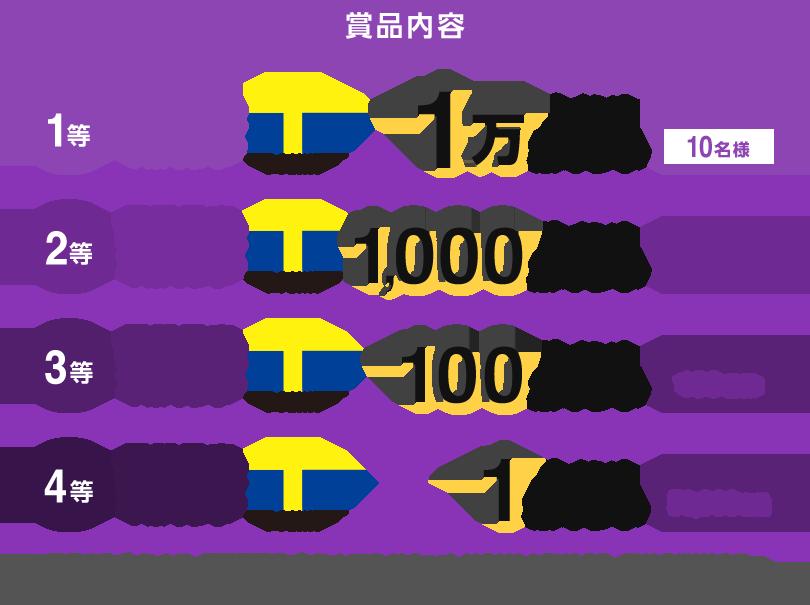 賞品内容 1等 期間固定Tポイント1万ポイント 10名様 2等 期間固定Tポイント1,000ポイント 10名様 3等 期間固定Tポイント100ポイント 100名様 4等 期間固定Tポイント1ポイント 50,000名様 ※進呈するポイントは、期間固定Tポイントです。Yahoo! JAPAN、LOHACO、GYAO!以外のサービスではご利用いただけません。有効期間はポイント獲得月を含む3カ月間ですのでご注意ください。
