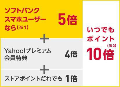 ソフトバンクスマホユーザーなら(※1)いつでもポイント(※2)10倍