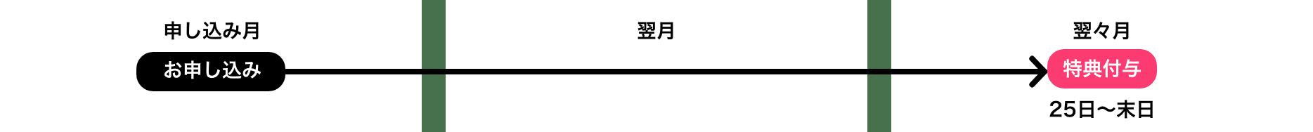 特典の申し込みから翌々月特典付与25日~末日