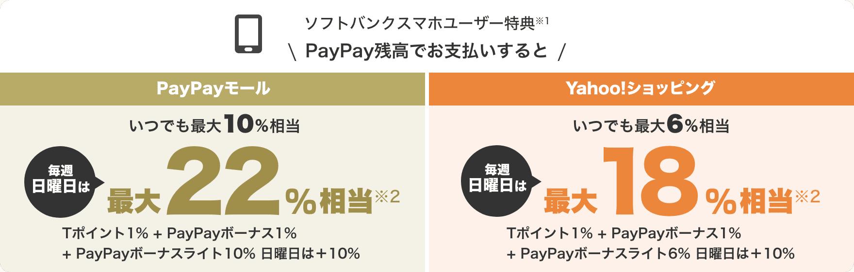 ソフトバンクスマホユーザー特典(※1) PayPay残高でお支払いするとPayPayモールいつでも最大10%相当毎週日曜日は最大22%相当(※2)Tポイント1%+PayPayボーナス1%+PayPayボーナスライト10%日曜日はソフトバンクユーザー特典で+PayPayボーナスライト10% Yahoo!ショッピングいつでも最大6%相当毎週日曜日は最大18%相当(※2)Tポイント1%+PayPayボーナス1%+PayPayボーナスライト6%日曜日はソフトバンクユーザー特典でPayPayボーナスライト+10%