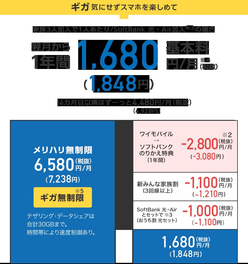 ギガ気にせずスマホを楽しめて家族3人加入で1人あたり/SoftBank 光・Air加入(※3)の場合翌月から1年間基本料1,680円/月(税抜)(1,848円)(※4)14カ月目以降はずーっと4,480円/月(税抜)(4,928円)メリハリ無制限6,580円/月(税抜)(7,238円)ギガ無制限(※5)テザリング・データシェアは合計30GBまで。時間帯により速度制御あり。が、ワイモバイル→ソフトバンクのりかえ特典(1年間)-2,800円/月(税抜)(※2)(-3,080円)と、新みんな家族割(3回線以上)-1,100円/月(税抜)(-1,210円)と、SoftBank 光・Airとセット(おうち割 光セット)(※3)-1,000円/月(税抜)(-1,100円)で、1,680円/月(税抜)(1,848円)