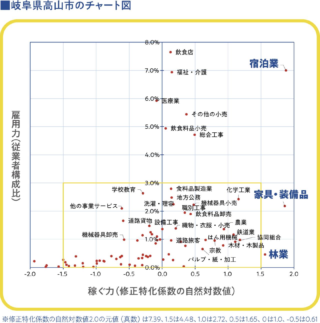岐阜県高山市のチャート図