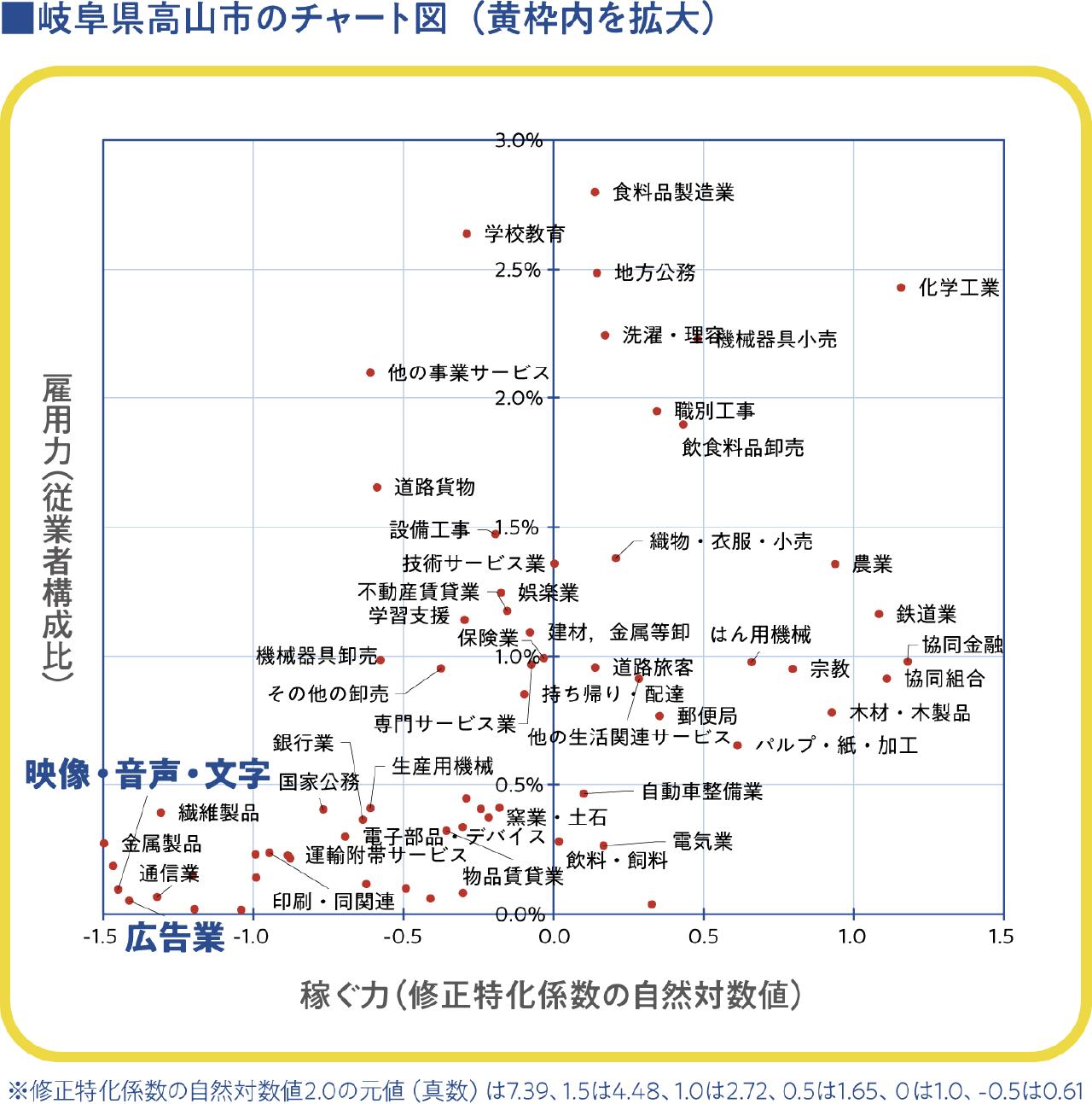 岐阜県高山市のチャート図(黄枠内を拡大)