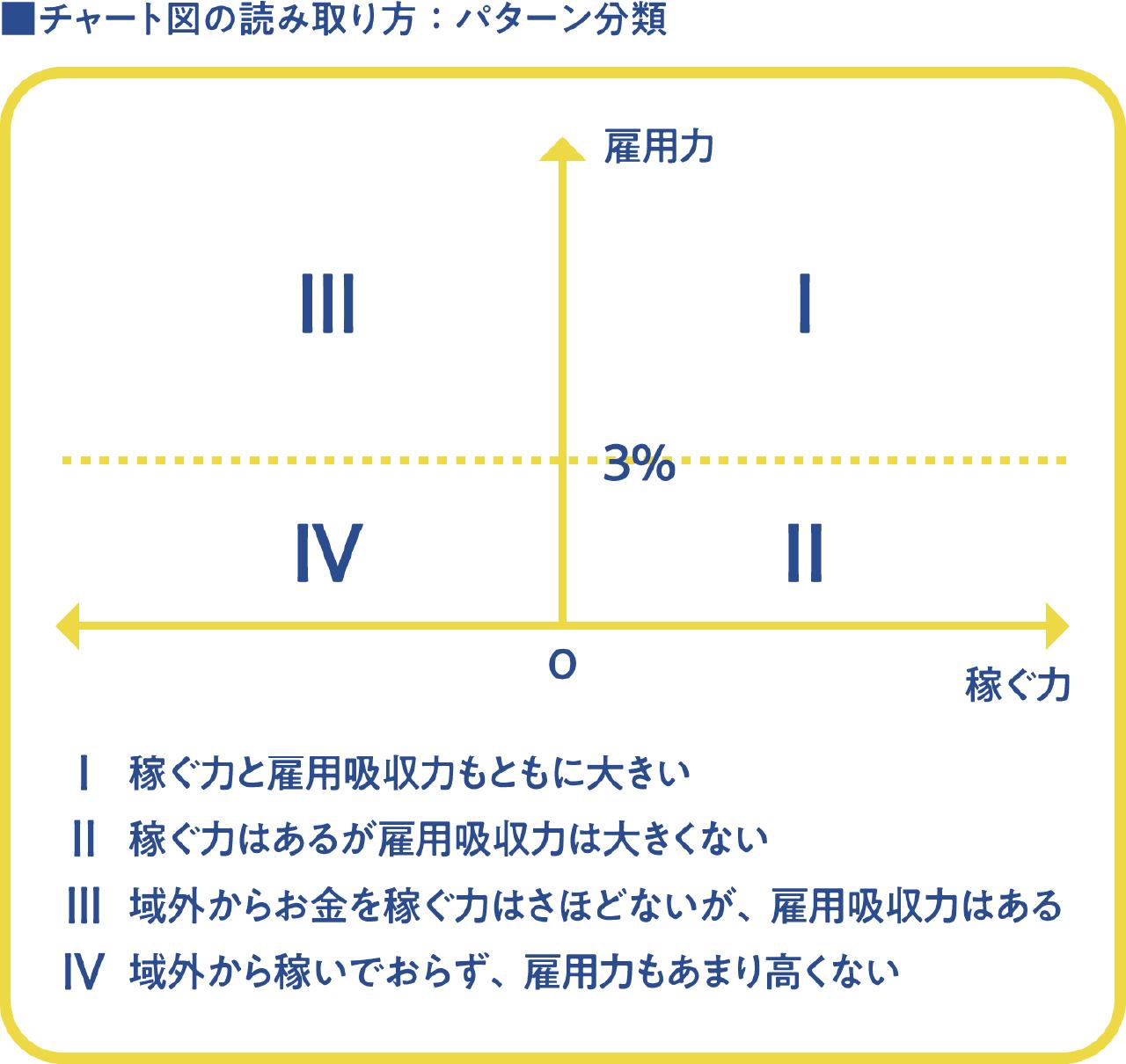 チャート図の読み取り方:パターン分類
