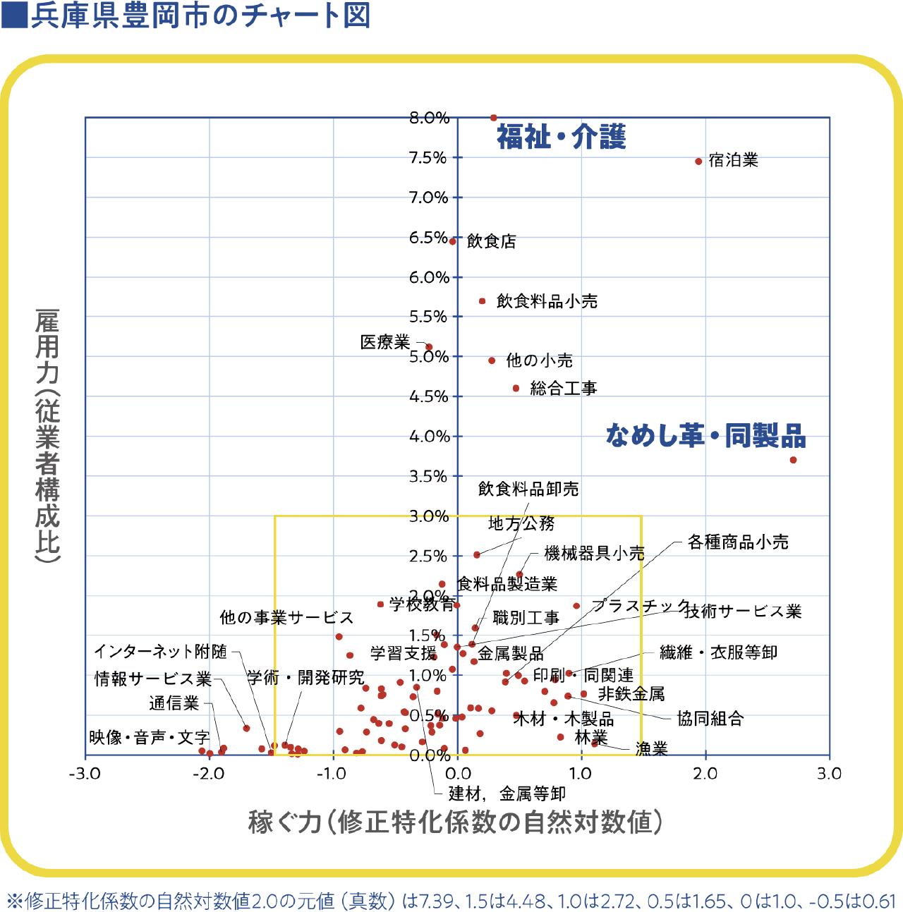 兵庫県豊岡市のチャート図