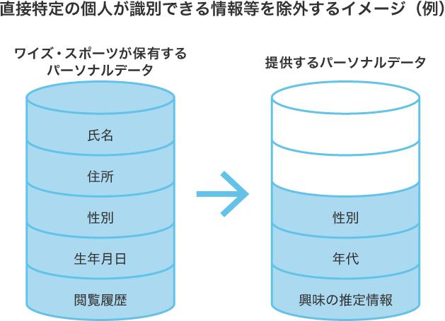 パーソナルデータの活用例の説明画像