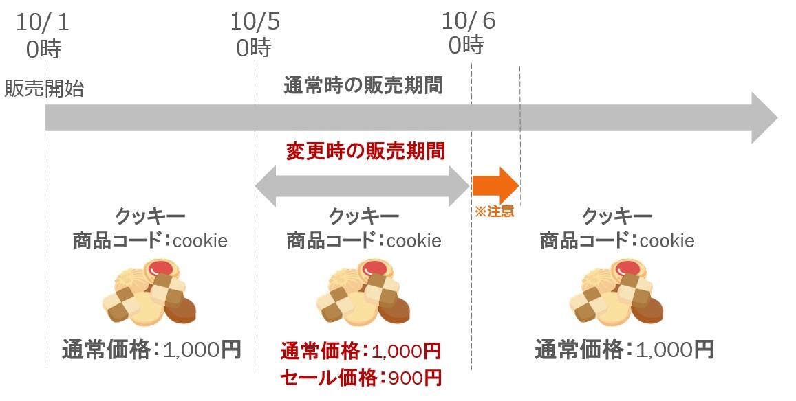 「セール価格」の設定イメージ