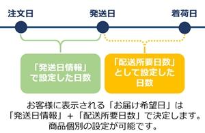 「お届け希望日」の内訳
