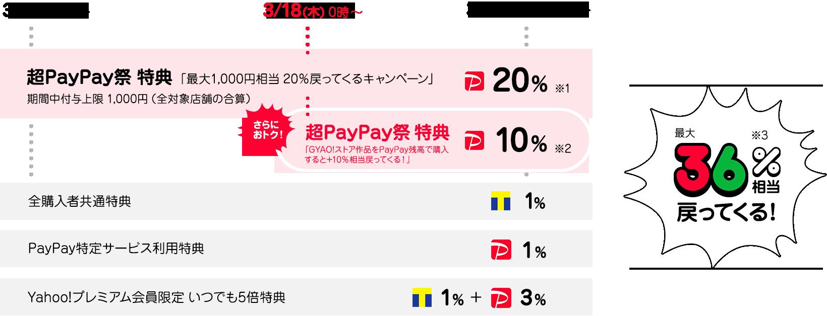 PayPay残高でのレンタルで最大36%相当戻ってくる