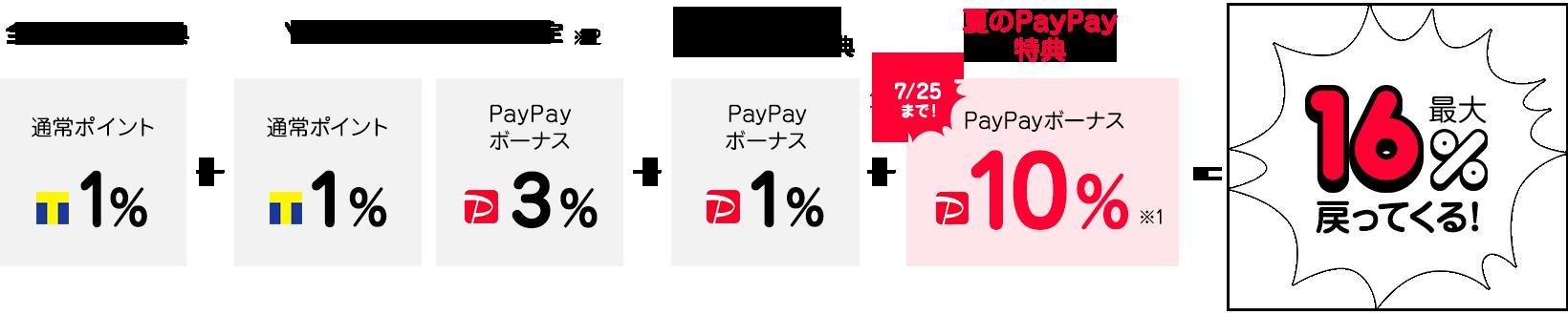 PayPay残高でのレンタルで最大16%相当戻ってくる