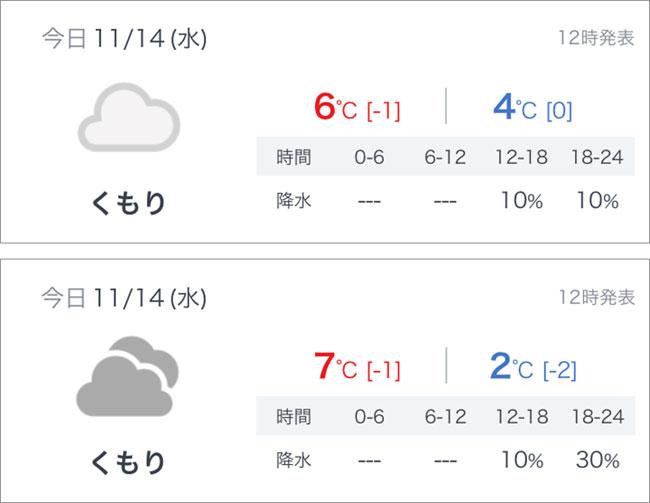 ソードシールド 天気予報