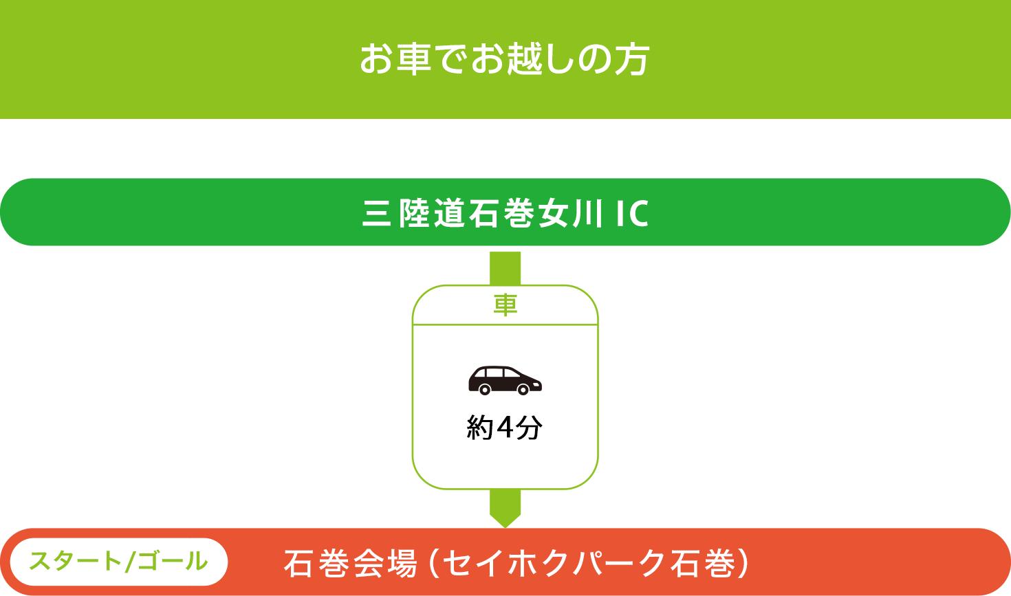 会場アクセス 車