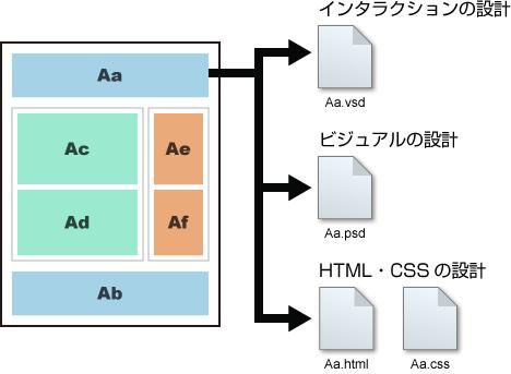 モジュール概念説明図