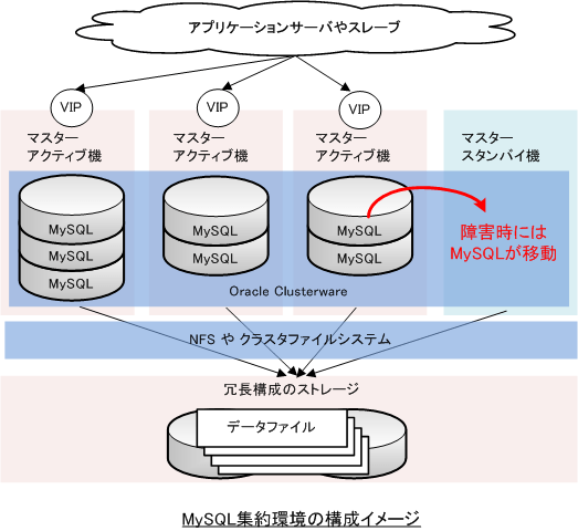 mysql_overview