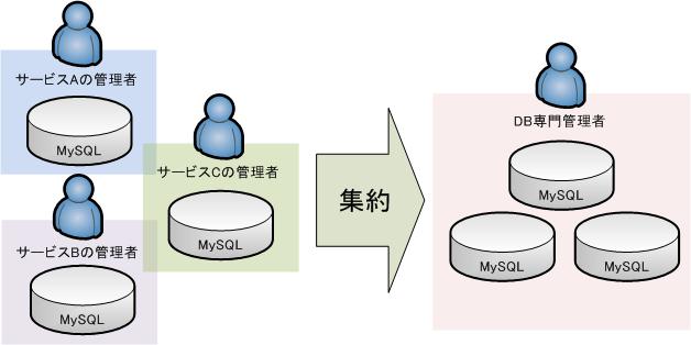 mysql_share