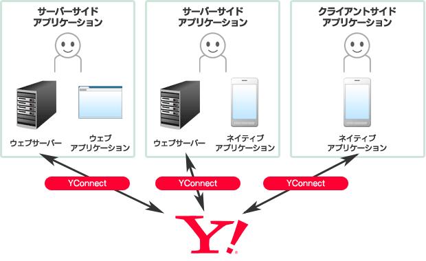 アプリケーションの種類の図解