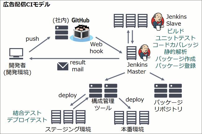 ci_model