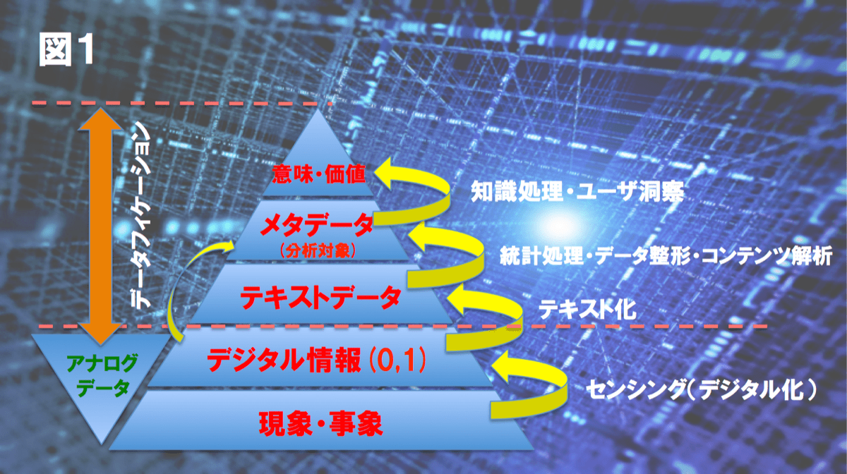 datafication