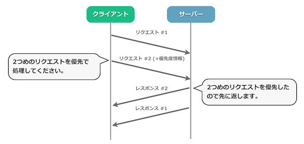 HTTP/2 入門 - Yahoo! JAPAN Tec...