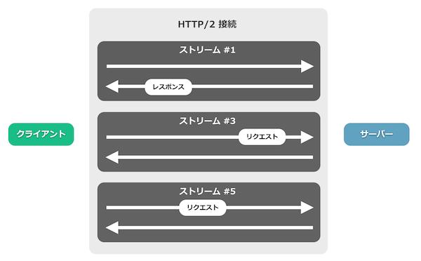 HTTP/2におけるストリーム