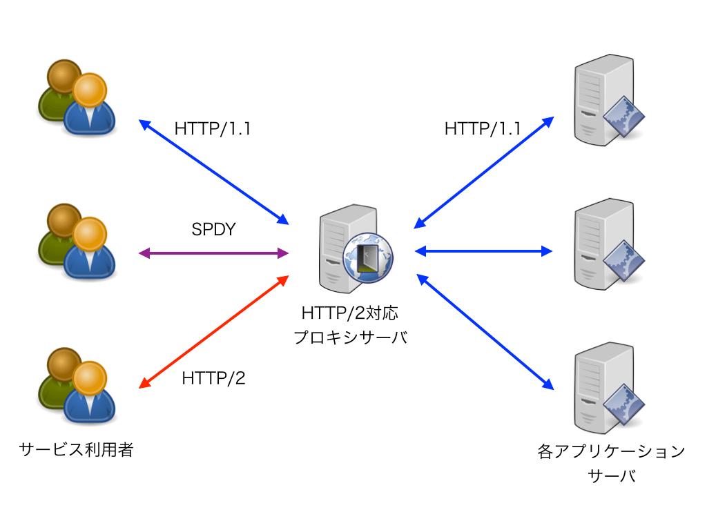 図1. 各プロトコルでリクエストを受けるプロキシサーバー
