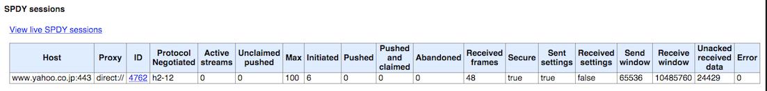 図3. トップページにアクセスした際の HTTP/2 セッション情報