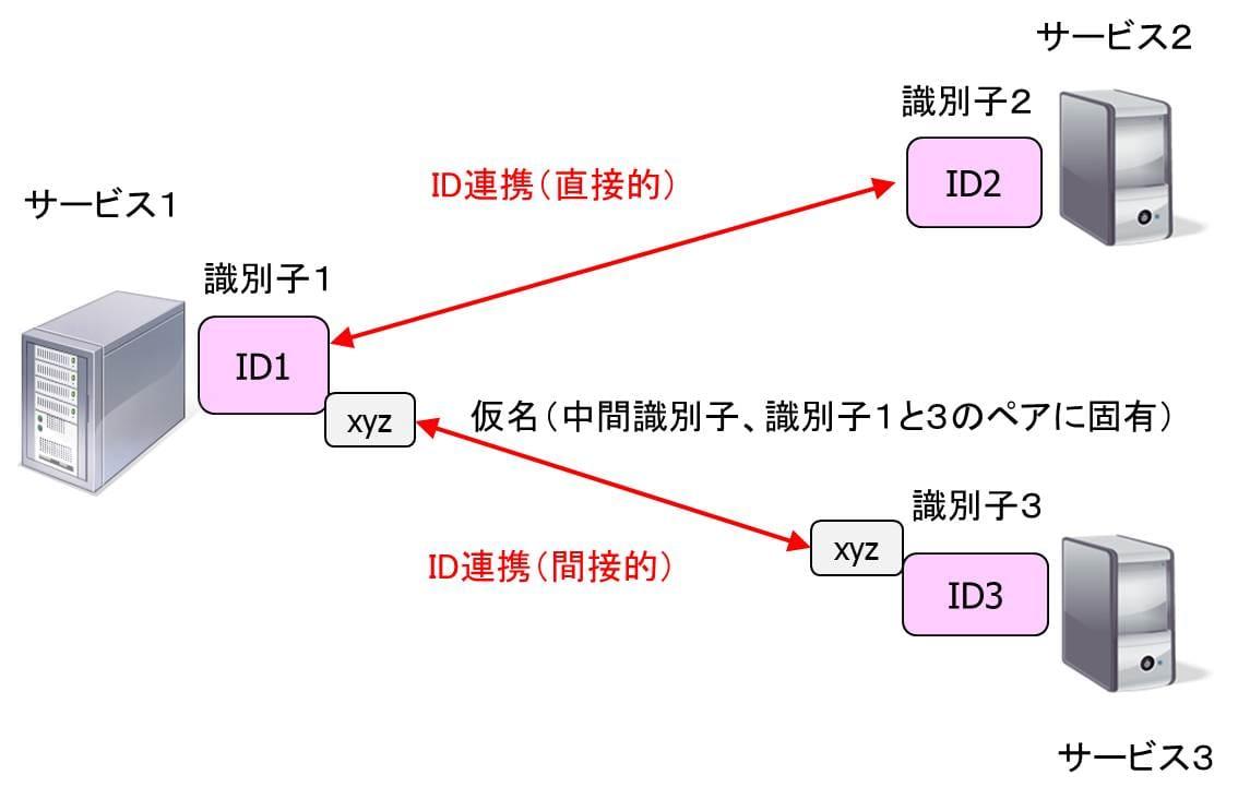 id-federation
